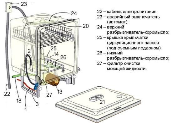 Как пользоваться посудомоечной машиной, принцип работы