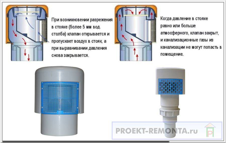 Аэратор для канализации 110: для чего нужен и принцип работы