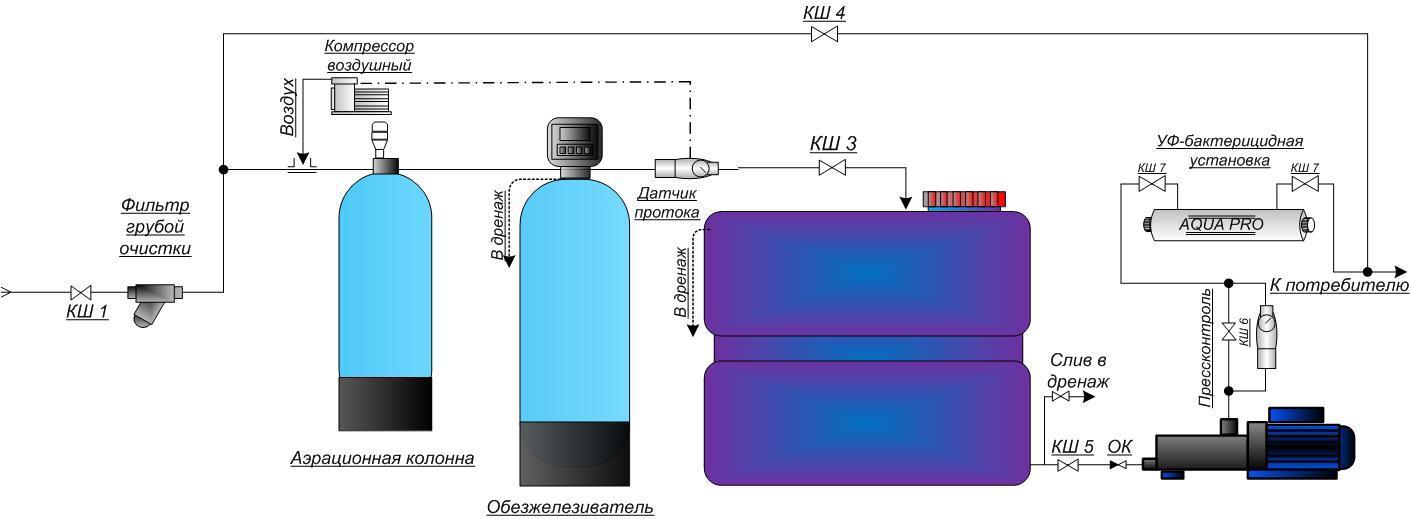 Накопительная емкость для водоснабжения: схема для частного дома, монтаж и наладка