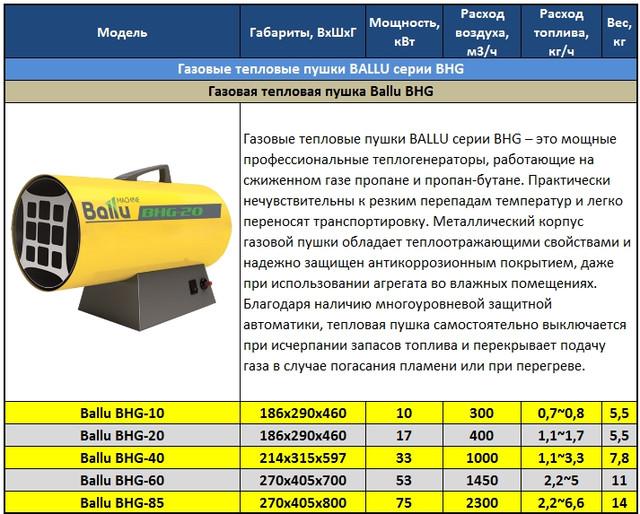 Газовая тепловая пушка: критерии выбора и отличительные особенности от подобных агрегатов