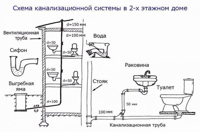 Канализация в квартире — схема и монтаж