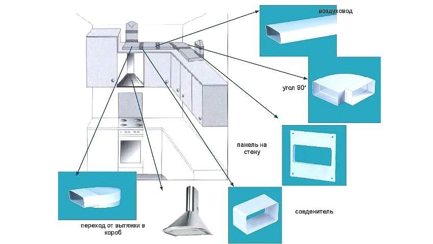 Вытяжка для ванной и туалета: правила проектирования и обустройства