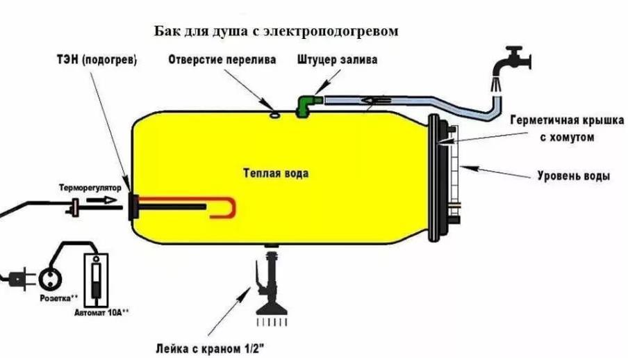 Водяной тэн с терморегулятором