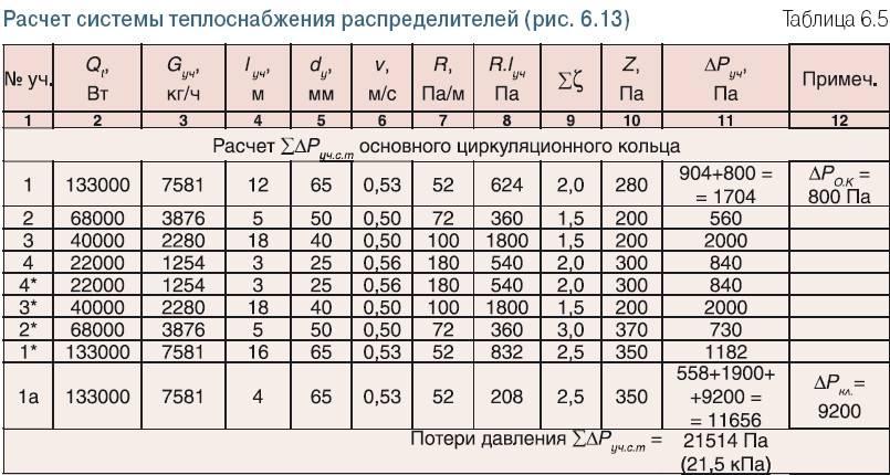 Расчет тепловой энергии на отопление