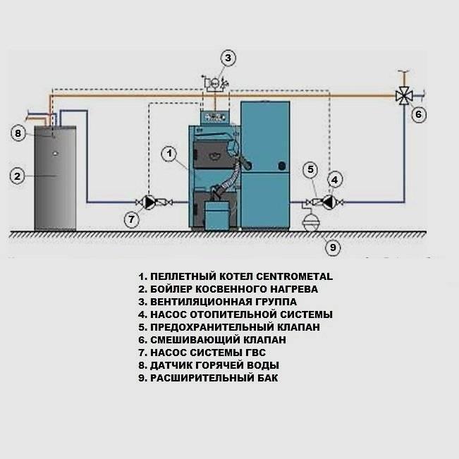 Установка пеллетного котла: схема обвязки и советы по монтажу