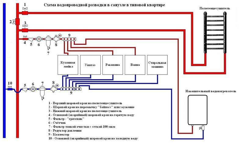 Монтаж водопровода из полипропиленовых труб: советы сантехника