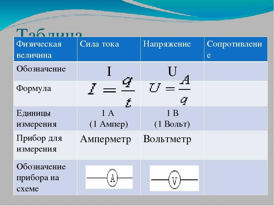 Расчет тока по мощности — формула, онлайн расчет, выбор автомата