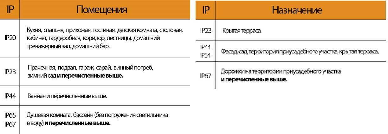Степень защиты ip: расшифровка, значение, таблица