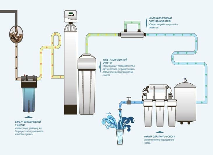 Рейтинг фильтров для воды под мойку 2020