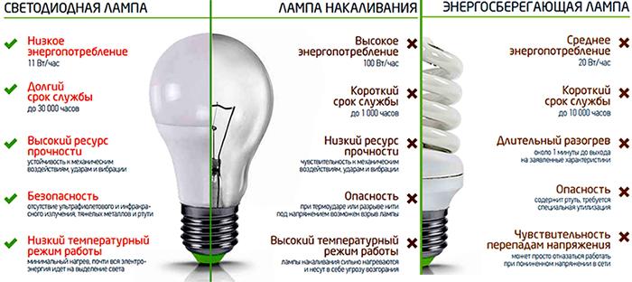 Типы энергосберегающих ламп, их достоинства и недостатки