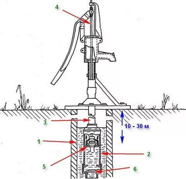 Ручной насос для скважины: виды оборудования, характеристики, их плюсы и минусы