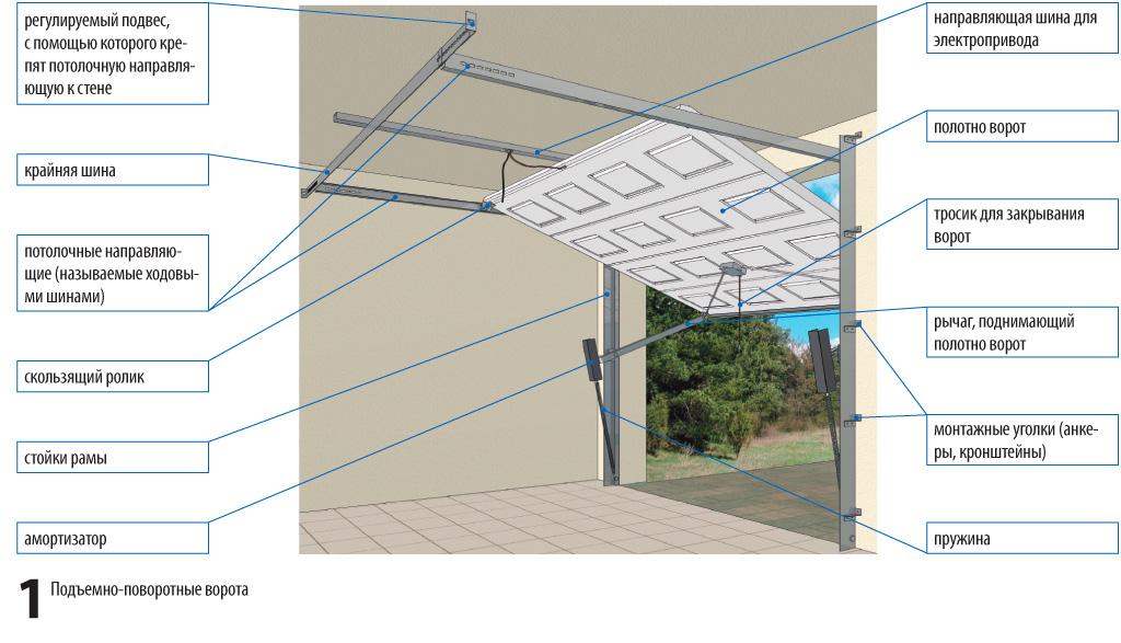 Подъемные ворота своими руками — изготовление секционной конструкции, пошаговая инструкция с фото, видео и чертежами