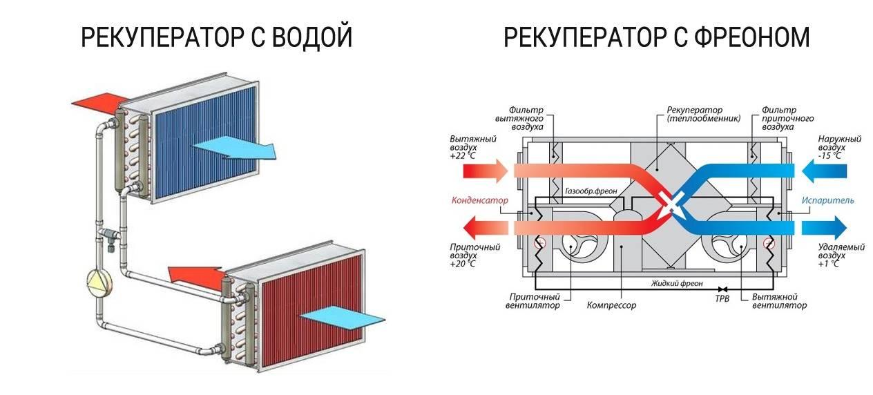 Рекуперация тепла в системах вентиляции: принцип действия +схемы - точка j