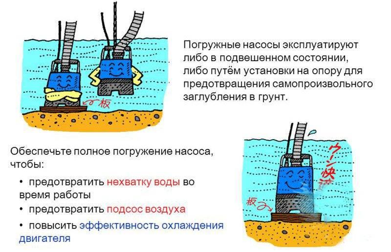 Правила подбора насоса для колодца