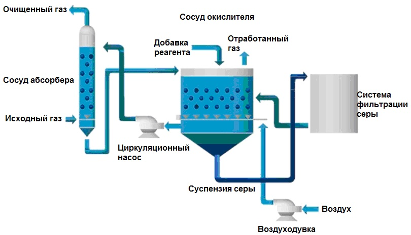 Очистка природного газа от сернистых соединений