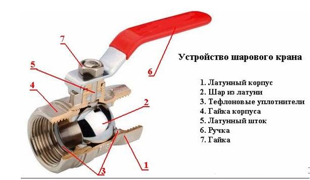 Шаровой кран – управление, основные виды, как выбрать, особенности установки