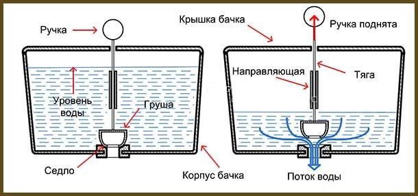Запорная арматура для унитаза: виды, принцип работы, процесс установки, устранение неисправностей