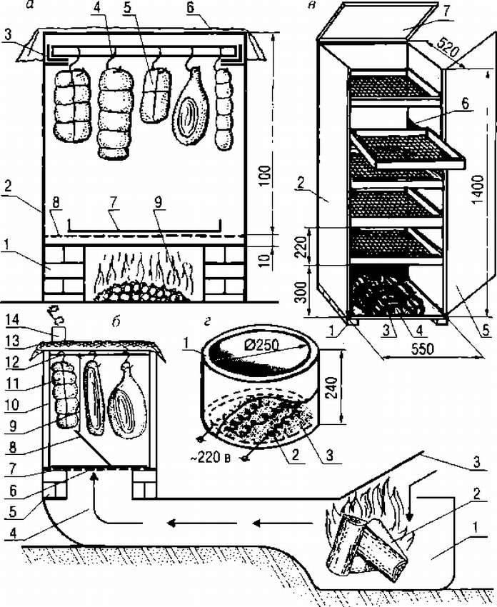 Как правильно выбрать коптильню для дачи и дома