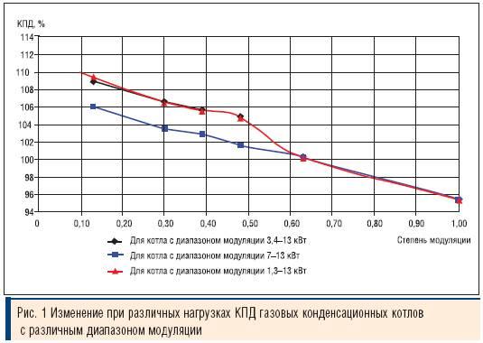 От чего зависит расход газа в газовых котлах отопления?