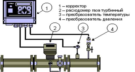 Настройка корректора объема газа