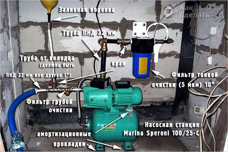 Насосная станция для скважины - типы, место установки, порядок монтажа
