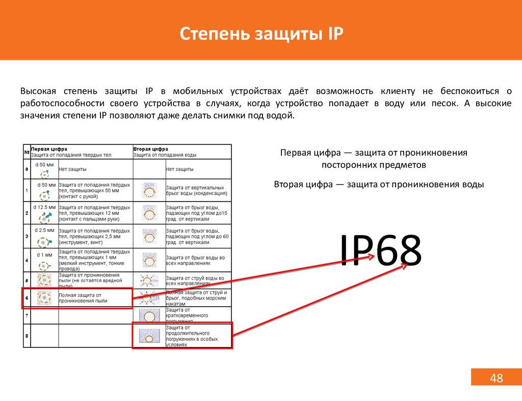 Что обозначает степень защиты ip?
