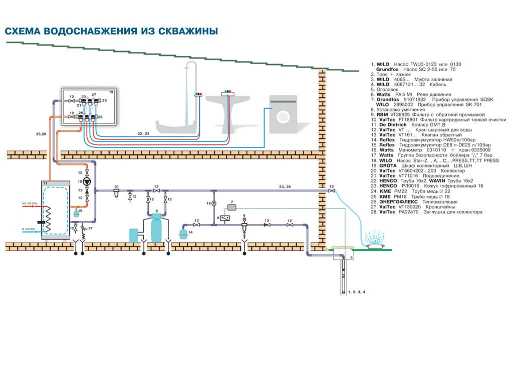 Водопровод на даче своими руками - пошаговая инструкция