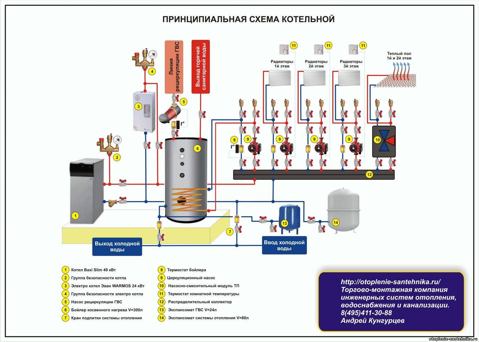Системы автоматизации и диспетчеризации котельных: построение и эксплуатация