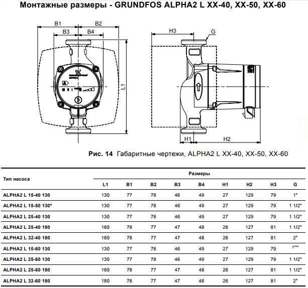 Технические характеристики насосов grundfos - преимущества и недостатки