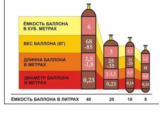 Объем газового баллона