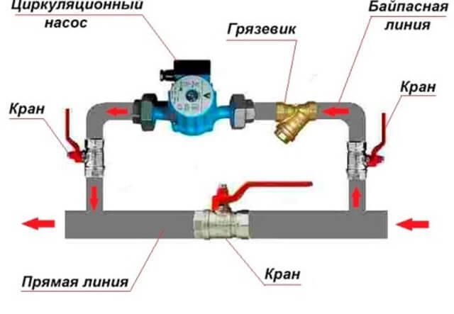 Байпас в системе отопления: зачем он нужен + как его установить