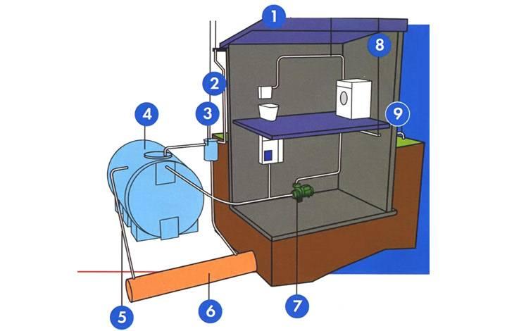Система сбора дождевой воды - варианты устройства
