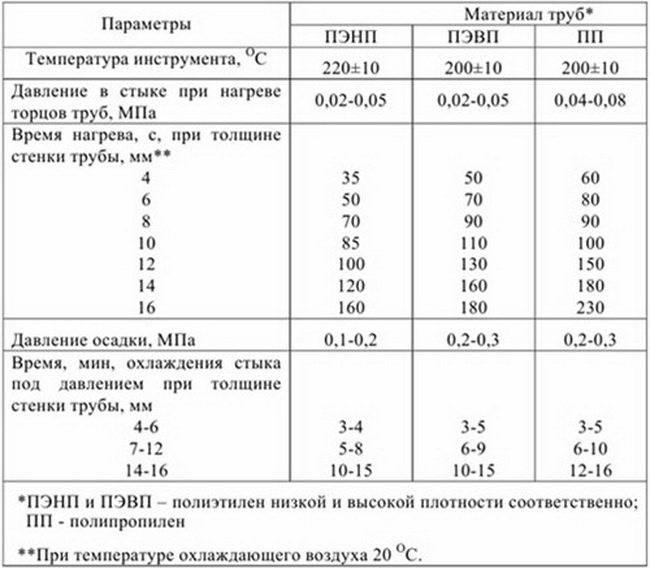 Стыковая сварка полиэтиленовых труб: технология, параметры