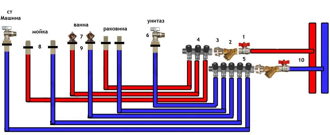 Преимущества коллекторной схемы разводки труб водоснабжения в квартире