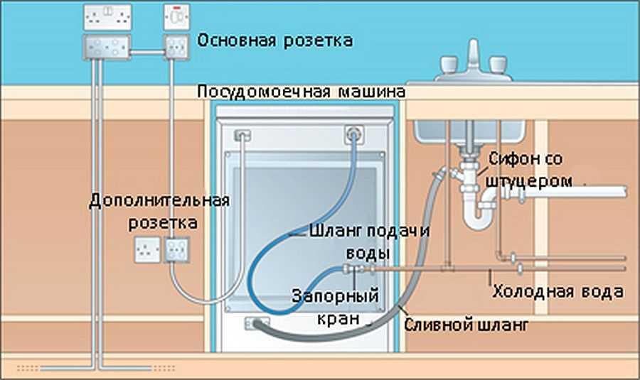 Установка компактной посудомоечной машины своими руками