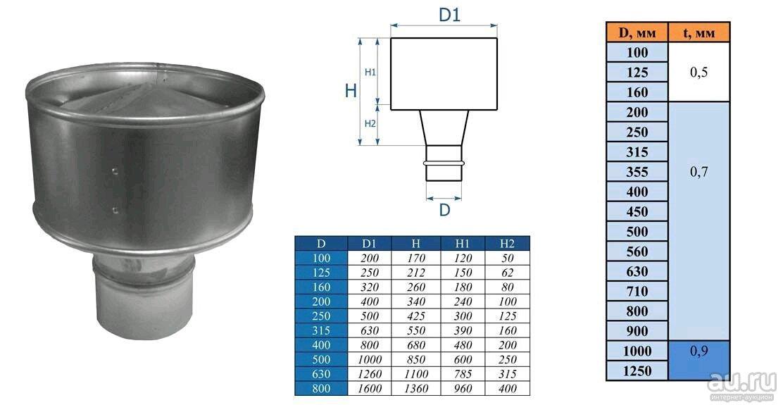 Дефлектор для вентиляции: конструкция и разновидности