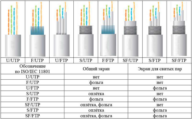 Как нарастить удлинить utp кабель витая пара интернет