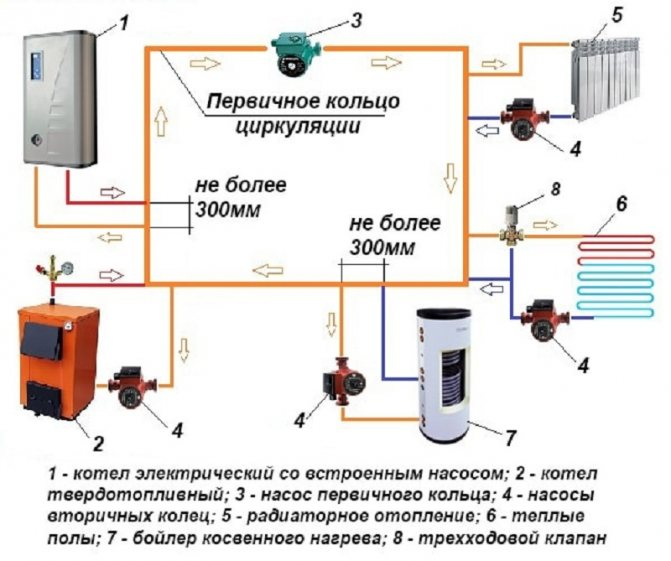 Обвязка твердотопливного котла – схема обвязки и группа безопасности