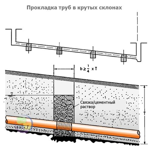 Глубина заложения канализации в частном доме и прокладка