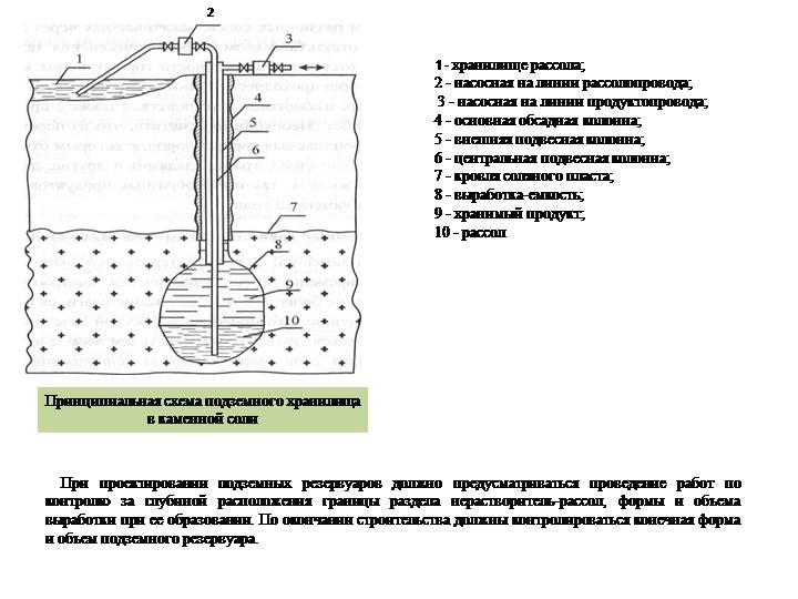 Как строят подземные хранилища газа?