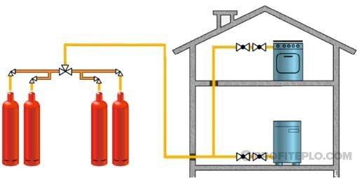 Котлы газовые на сжиженном газе. выбираем правильно | хочу строиться