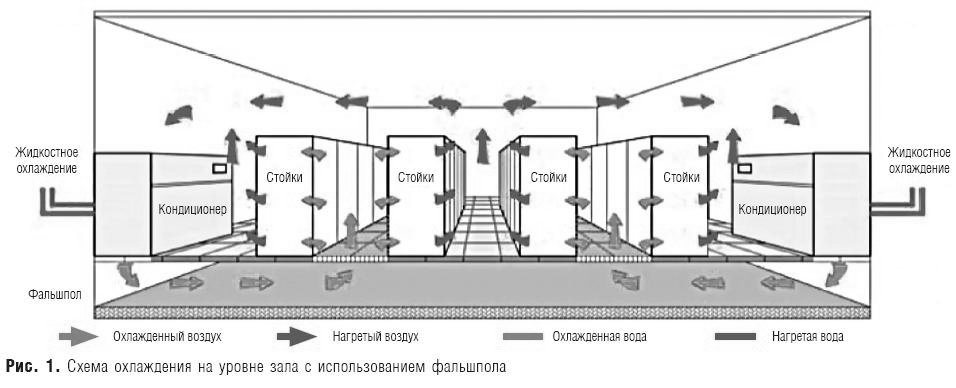 Центральные системы кондиционирования воздуха и их автоматизация