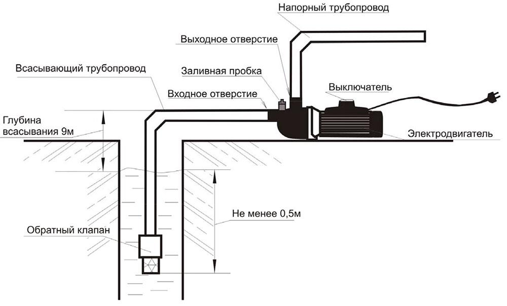 Отчего может «барахлить» домашний водопровод? проверяем основные параметры системы!