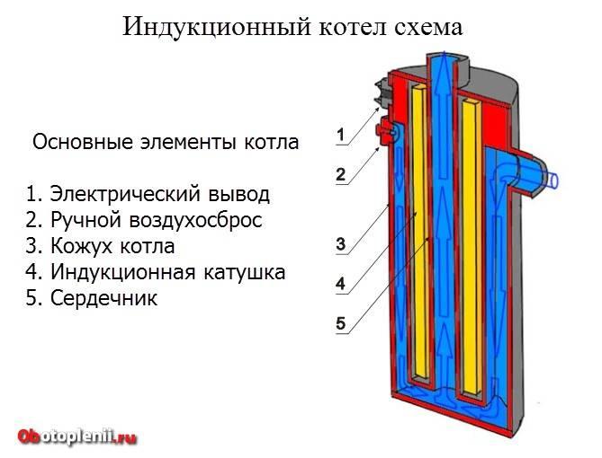 Индукционные котлы для отопления дома
