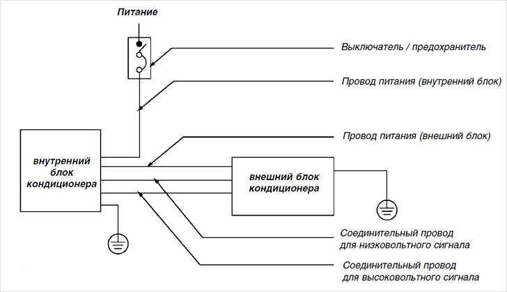 Сплит-система: разнообразие, преимущества, инструкция по выбору и покупке, установка