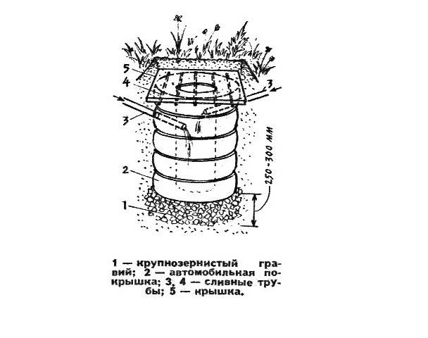 Септик из покрышек своими руками – обустраиваем простую канализацию на даче