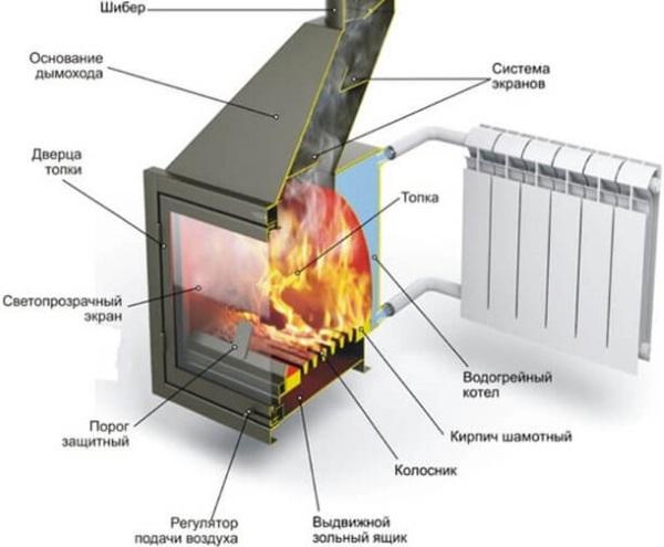 Как топить печь в доме и бане дровами: инструкция для новичков