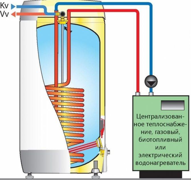 Альтернативы котлу со встроенным бойлером послойного нагрева — описываем суть