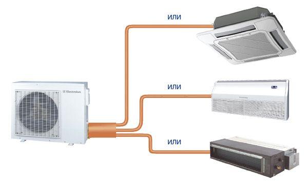 Отличие кондиционера от сплит системы: виды климатического оборудования, функциональные особенности