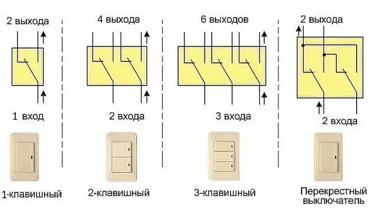 Разновидности выключателей - electriktop.ru